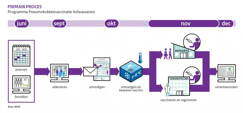 Schematische weergave van het primair proces van het programma Pneumokokkenvacciantie voor Volwassenen